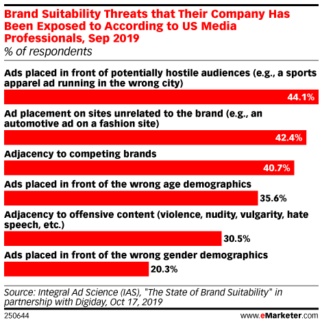 Brand Suitability Threats that Their Company Has Been Exposed to According to US Media Professionals, Sep 2019 (% of respondents)