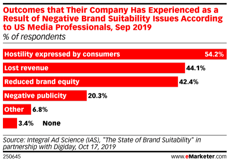 Outcomes that Their Company Has Experienced as a Result of Negative Brand Suitability Issues According to US Media Professionals, Sep 2019 (% of respondents)