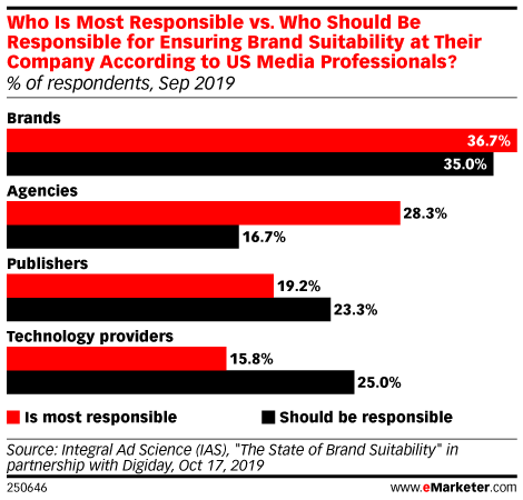Who Is Most Responsible vs. Who Should Be Responsible for Ensuring Brand Suitability at Their Company According to US Media Professionals? (% of respondents, Sep 2019)