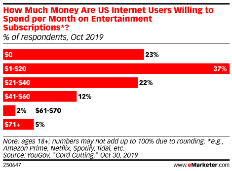 How Much Money Are US Internet Users Willing to Spend per Month on Entertainment Subscriptions*? (% of respondents, Oct 2019)