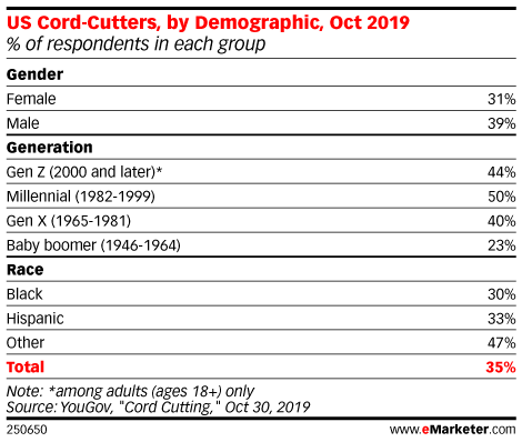 US Cord-Cutters, by Demographic, Oct 2019 (% of respondents in each group)