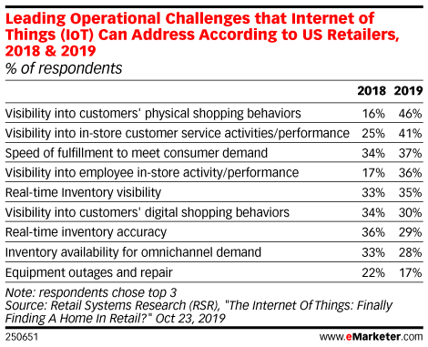 Leading Operational Challenges that Internet of Things (IoT) Can Address According to US Retailers, 2018 & 2019 (% of respondents)