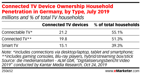 Connected TV Device Ownership Household Penetration in Germany, by Type, July 2019 (millions and % of total TV households)