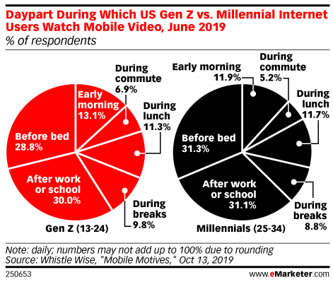 Daypart During Which US Gen Z vs. Millennial Internet Users Watch Mobile Video, June 2019 (% of respondents)