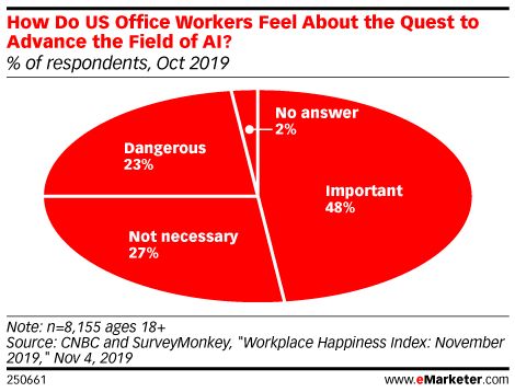 How Do US Office Workers Feel About the Quest to Advance the Field of AI? (% of respondents, Oct 2019)