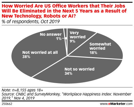 How Worried Are US Office Workers that Their Jobs Will Be Eliminated in the Next 5 Years as a Result of New Technology, Robots or AI? (% of respondents, Oct 2019)