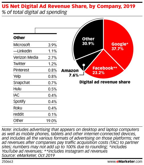 US Net Digital Ad Revenue Share, by Company, 2019 (% of total digital ad spending)