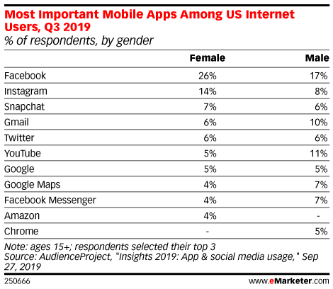 Most Important Mobile Apps Among US Internet Users, Q3 2019 (% of respondents, by gender)