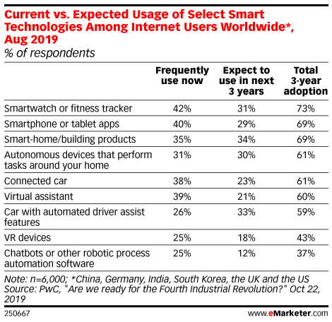 Current vs. Expected Usage of Select Smart Technologies Among Internet Users Worldwide*, Aug 2019 (% of respondents)