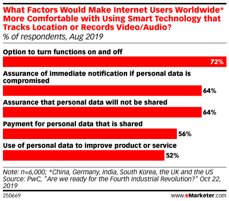 What Factors Would Make Internet Users Worldwide* More Comfortable with Using Smart Technology that Tracks Location or Records Video/Audio? (% of respondents, Aug 2019)