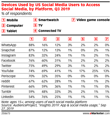 Devices Used by US Social Media Users to Access Social Media, by Platform, Q3 2019 (% of respondents)