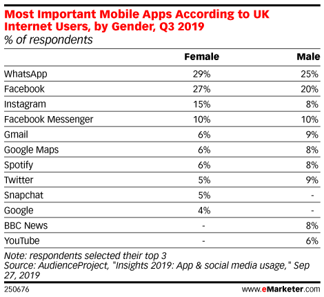 Most Important Mobile Apps According to UK Internet Users, by Gender, Q3 2019 (% of respondents)
