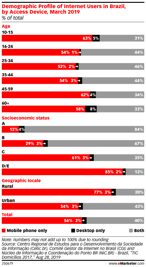 Demographic Profile of Internet Users in Brazil, by Access Device, March 2019 (% of total)