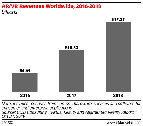 AR/VR Revenues Worldwide, 2016-2018 (billions)