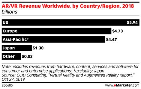 AR/VR Revenue Worldwide, by Country/Region, 2018 (billions)