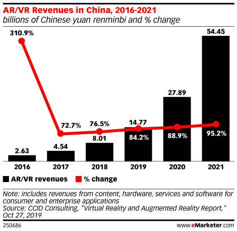 AR/VR Revenues in China, 2016-2021 (billions of Chinese yuan renminbi and % change)
