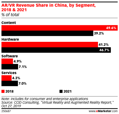 AR/VR Revenue Share in China, by Segment, 2018 & 2021 (% of total)