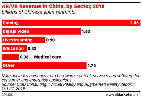 AR/VR Revenue in China, by Sector, 2018 (billions of Chinese yuan renminbi)
