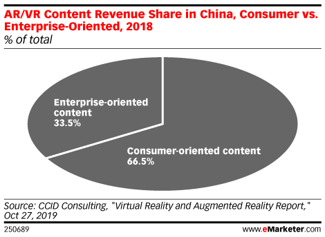 AR/VR Content Revenue Share in China, Consumer vs. Enterprise-Oriented, 2018 (% of total)