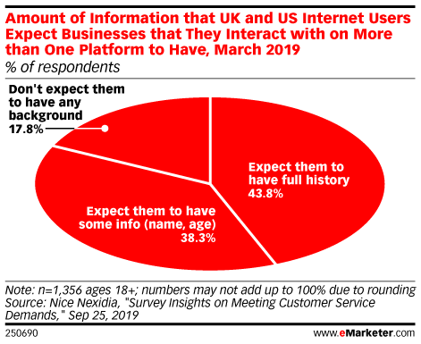 Amount of Information that UK and US Internet Users Expect Businesses that They Interact with on More than One Platform to Have, March 2019 (% of respondents)