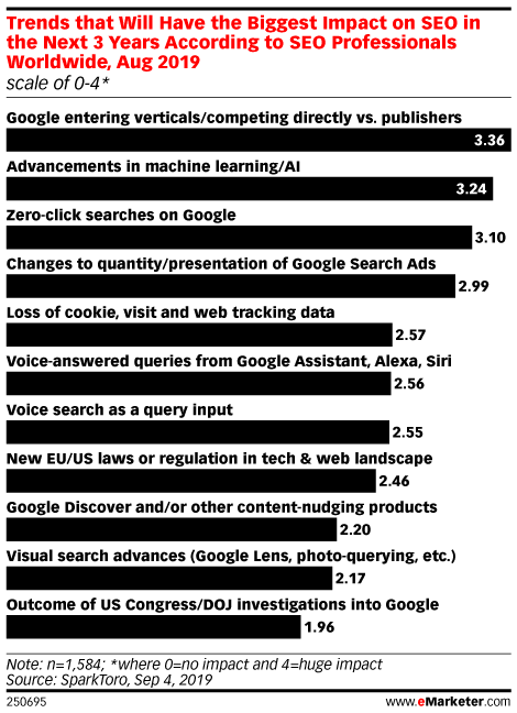Trends that Will Have the Biggest Impact on SEO in the Next 3 Years According to SEO Professionals Worldwide, Aug 2019 (scale of 0-4*)