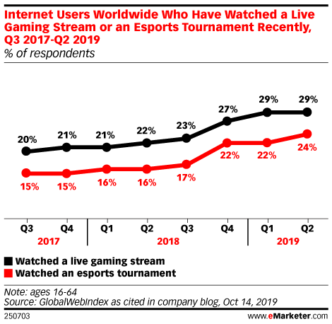 Internet Users Worldwide Who Have Watched a Live Gaming Stream or an Esports Tournament Recently, Q3 2017-Q2 2019 (% of respondents)