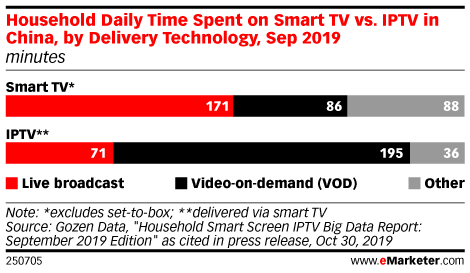 Household Daily Time Spent on Smart TV vs. IPTV in China, by Delivery Technology, Sep 2019 (minutes)