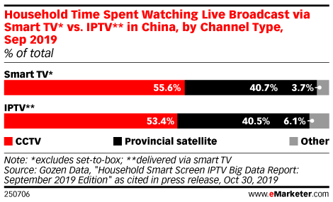 Household Time Spent Watching Live Broadcast via Smart TV* vs. IPTV** in China, by Channel Type, Sep 2019 (% of total)