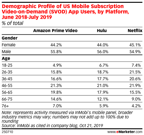 Demographic Profile of US Mobile Subscription Video-on-Demand (SVOD) App Users, by Platform, June 2018-July 2019 (% of total)