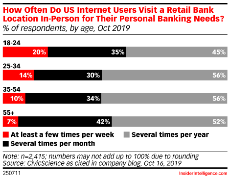 How Often Do US Internet Users Visit a Retail Bank Location In-Person for Their Personal Banking Needs? (% of respondents, by age, Oct 2019)