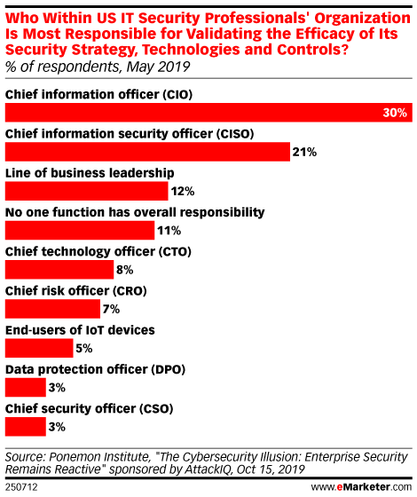Who Within US IT Security Professionals' Organization Is Most Responsible for Validating the Efficacy of Its Security Strategy, Technologies and Controls? (% of respondents, May 2019)