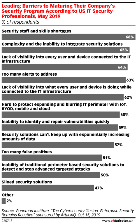 Leading Barriers to Maturing Their Company's Security Program According to US IT Security Professionals, May 2019 (% of respondents)