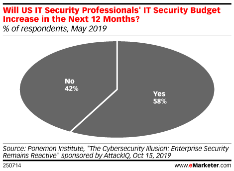 Will US IT Security Professionals' IT Security Budget Increase in the Next 12 Months? (% of respondents, May 2019)