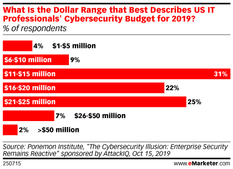 What Is the Dollar Range that Best Describes US IT Professionals' Cybersecurity Budget for 2019? (% of respondents)