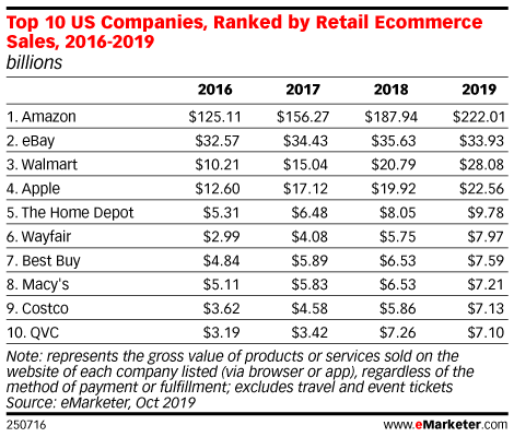 Top 10 US Companies, Ranked by Retail Ecommerce Sales, 2016-2019 (billions)