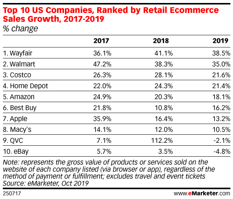 Top 10 US Companies, Ranked by Retail Ecommerce Sales Growth, 2017-2019 (% change)