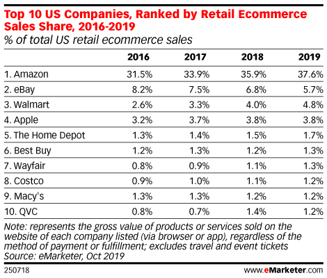 Top 10 US Companies, Ranked by Retail Ecommerce Sales Share, 2016-2019 (% of total US retail ecommerce sales)