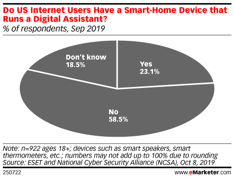 Do US Internet Users Have a Smart-Home Device that Runs a Digital Assistant? (% of respondents, Sep 2019)