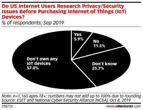 Do US Internet Users Research Privacy/Security Issues Before Purchasing Internet of Things (IoT) Devices? (% of respondents, Sep 2019)
