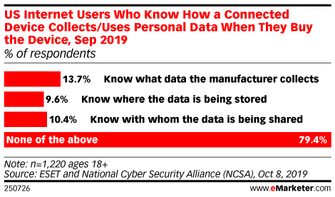 US Internet Users Who Know How a Connected Device Collects/Uses Personal Data When They Buy the Device, Sep 2019 (% of respondents)