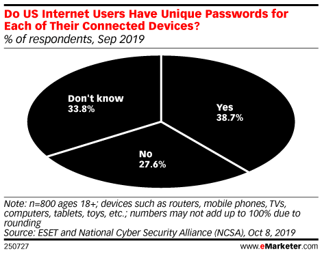Do US Internet Users Have Unique Passwords for Each of Their Connected Devices? (% of respondents, Sep 2019)