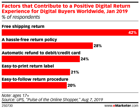 Factors that Contribute to a Positive Digital Return Experience for Digital Buyers Worldwide, Jan 2019 (% of respondents)