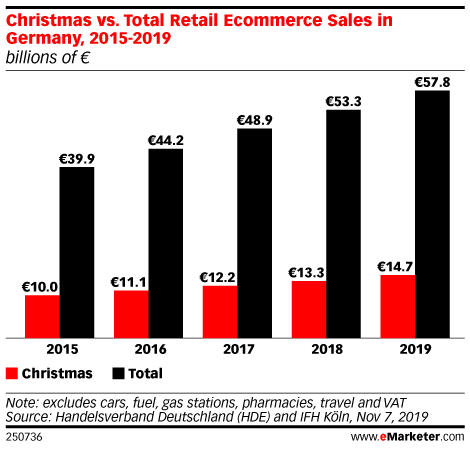 Christmas vs. Total Retail Ecommerce Sales in Germany, 2015-2019 (billions of €)