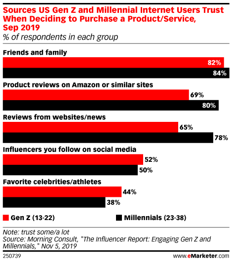 Sources US Gen Z and Millennial Internet Users Trust When Deciding to Purchase a Product/Service, Sep 2019 (% of respondents in each group)