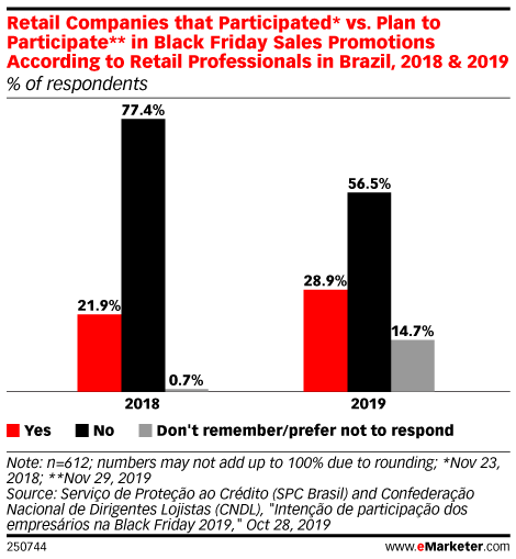 Retail Companies that Participated* vs. Plan to Participate** in Black Friday Sales Promotions According to Retail Professionals in Brazil, 2018 & 2019 (% of respondents)