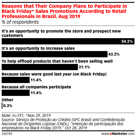 Reasons that Their Company Plans to Participate in Black Friday* Sales Promotions According to Retail Professionals in Brazil, Aug 2019 (% of respondents)