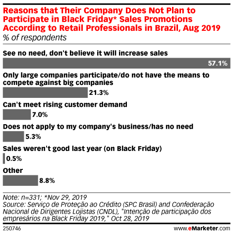 Reasons that Their Company Does Not Plan to Participate in Black Friday* Sales Promotions According to Retail Professionals in Brazil, Aug 2019 (% of respondents)
