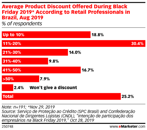 Average Product Discount Offered During Black Friday 2019* According to Retail Professionals in Brazil, Aug 2019 (% of respondents)