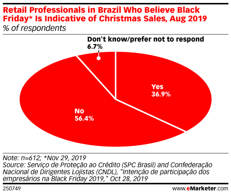 Retail Professionals in Brazil Who Believe Black Friday* Is Indicative of Christmas Sales, Aug 2019 (% of respondents)