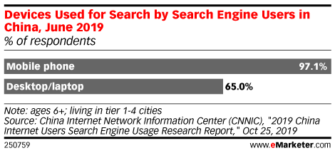 Devices Used for Search by Search Engine Users in China, June 2019 (% of respondents)